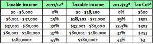 marginal-tax