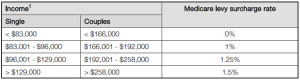 table2 - Increase to Medicare Levy Surcharge