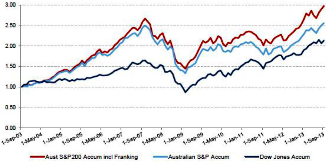 Accumulation indices including franking credits