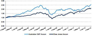 Dow Jones vs S&P-ASX200