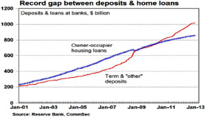 deposit-home-loans