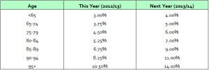 minimum-pension-2013